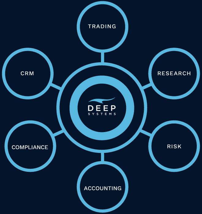 Deep Systems Secure, Compliant, Efficient, Extensible